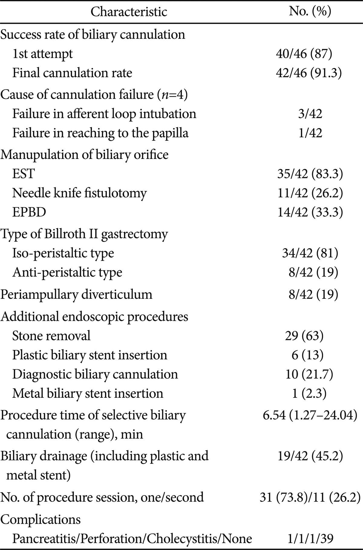 Usefulness of Forward-Viewing Endoscope for Endoscopic Retrograde ...