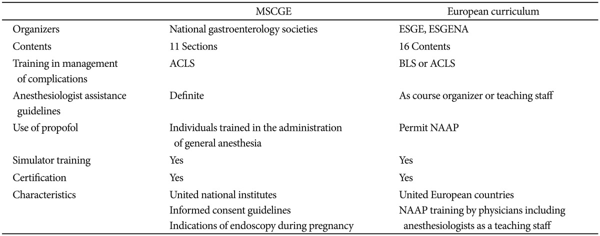 Endoscopic Sedation From Training To Performance