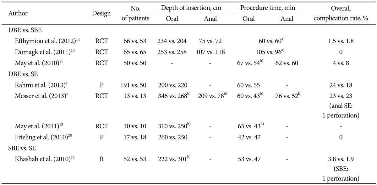 Retrospective comparative study definition