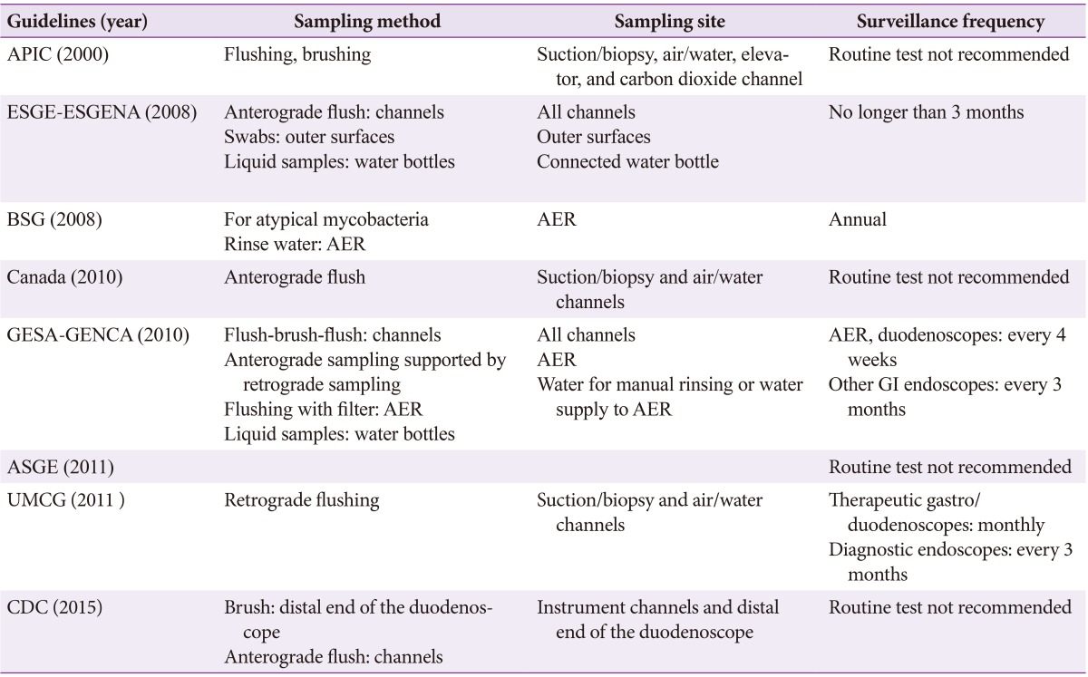 journal of microbiological methods pdf